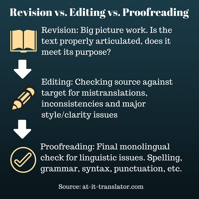 English In Italian: Proofreading, Editing And Revision